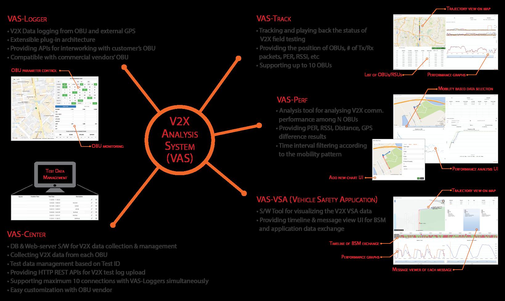 VAS Overview